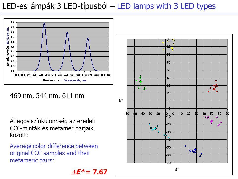 LED-es lámpák 3 LED-típusból – LED lamps with 3 LED types 469 nm, 544 nm, 611 nm Átlagos színkülönbség az eredeti CCC-minták és metamer párjaik között: Average color difference between original CCC samples and their metameric pairs:  E* = 7.67