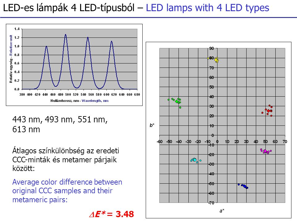LED-es lámpák 4 LED-típusból – LED lamps with 4 LED types 443 nm, 493 nm, 551 nm, 613 nm Átlagos színkülönbség az eredeti CCC-minták és metamer párjaik között: Average color difference between original CCC samples and their metameric pairs:  E* = 3.48