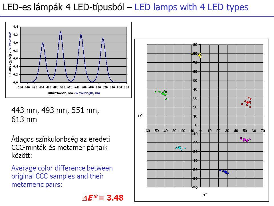 LED-es lámpák 4 LED-típusból – LED lamps with 4 LED types 443 nm, 493 nm, 551 nm, 613 nm Átlagos színkülönbség az eredeti CCC-minták és metamer párjaik között: Average color difference between original CCC samples and their metameric pairs:  E* = 3.48