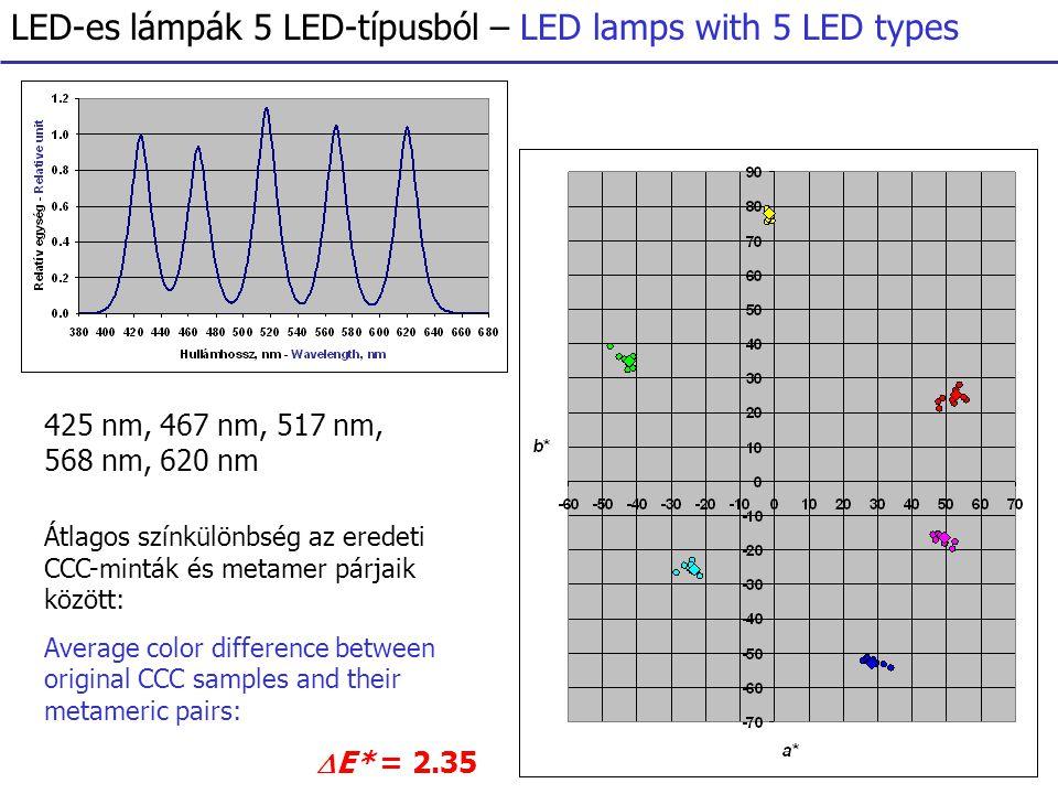 LED-es lámpák 5 LED-típusból – LED lamps with 5 LED types 425 nm, 467 nm, 517 nm, 568 nm, 620 nm Átlagos színkülönbség az eredeti CCC-minták és metamer párjaik között: Average color difference between original CCC samples and their metameric pairs:  E* = 2.35