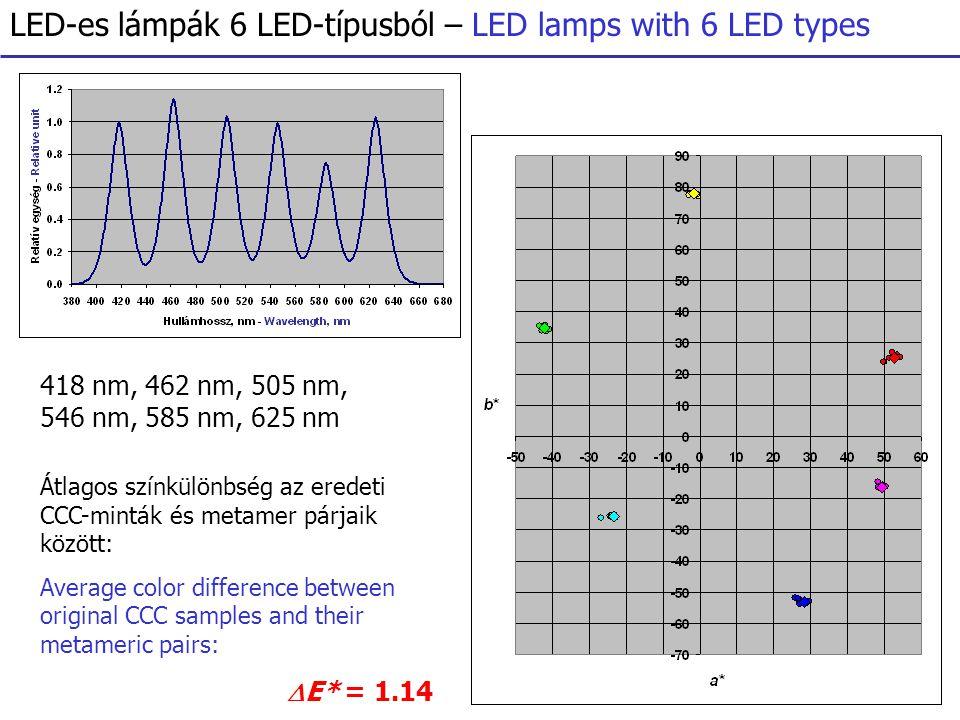 LED-es lámpák 6 LED-típusból – LED lamps with 6 LED types 418 nm, 462 nm, 505 nm, 546 nm, 585 nm, 625 nm Átlagos színkülönbség az eredeti CCC-minták és metamer párjaik között: Average color difference between original CCC samples and their metameric pairs:  E* = 1.14