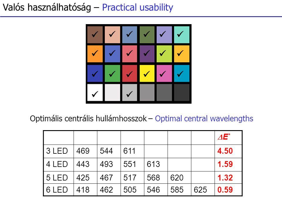 Valós használhatóság – Practical usability E*E* 3 LED4695446114.50 4 LED4434935516131.59 5 LED4254675175686201.32 6 LED4184625055465856250.59 Optimális centrális hullámhosszok – Optimal central wavelengths