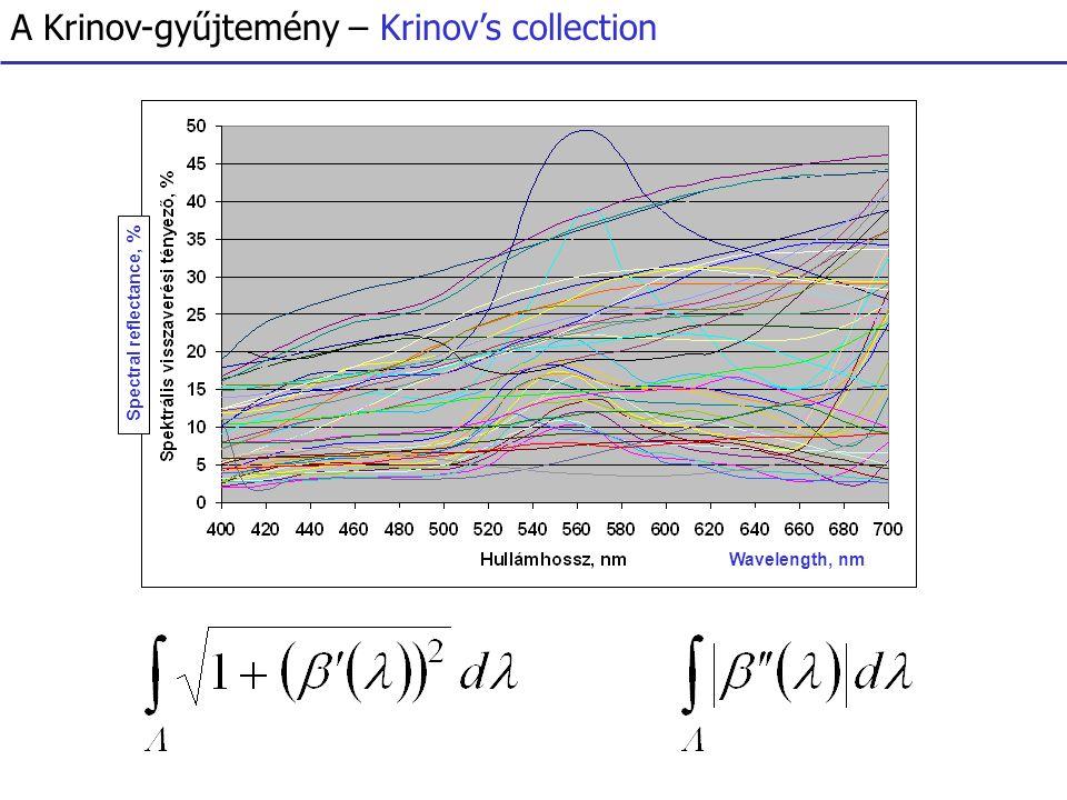 "Metamerek ""tenyésztése – 'Breeding' metamers A Gretag Macbeth ColorChecker Chart The ColorChecker Chart of Gretag Macbeth XXXXXX"