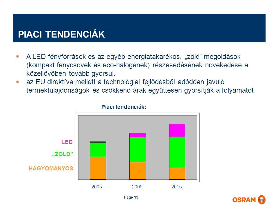 """Page 15  A LED fényforrások és az egyéb energiatakarékos, """"zöld megoldások (kompakt fénycsövek és eco-halogének) részesedésének növekedése a közeljövőben tovább gyorsul."""
