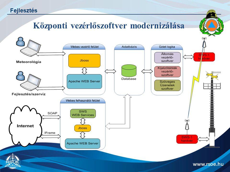 www.rsoe.hu Fejlesztés Központi vezérlőszoftver modernizálása