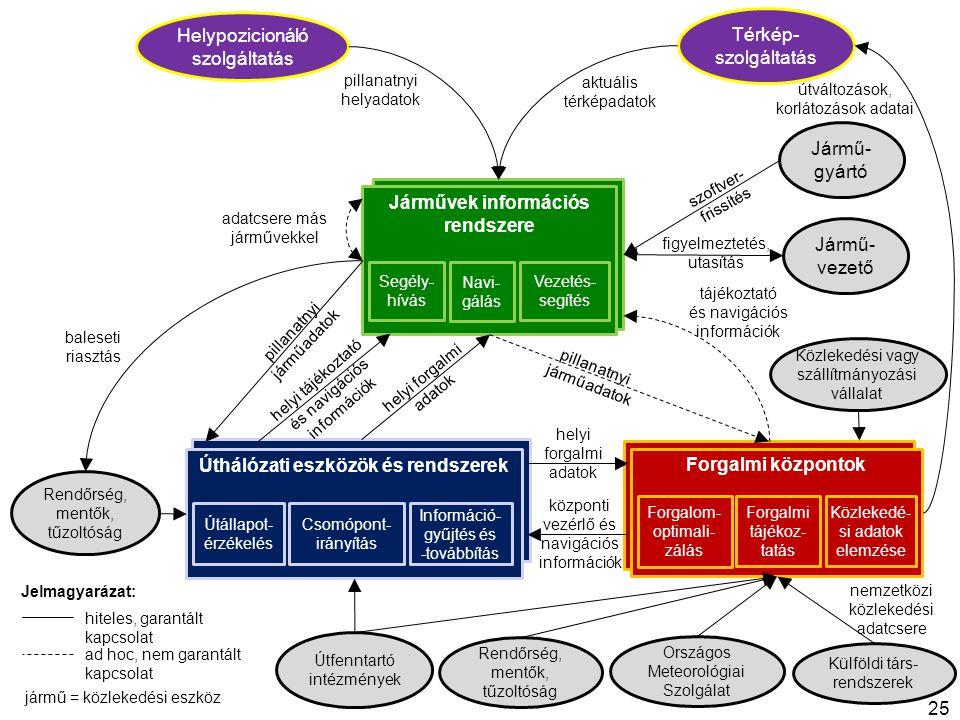 Jármű Útfelügyeleti rendszer Forgalom-irányító rendszer Járművek információs rendszere Úthálózati eszközök és rendszerek Forgalmi központok helyi tájé