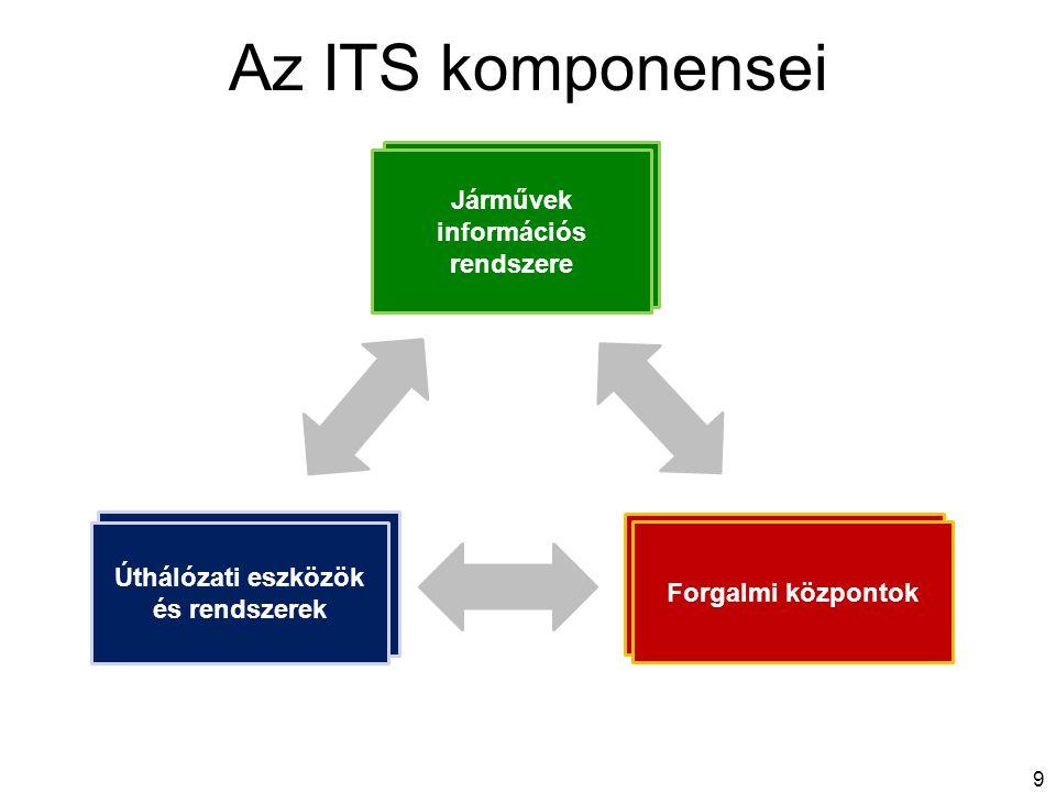 Az ITS komponensei 9 Jármű Útfelügyeleti rendszer Forgalom-irányító rendszer Járművek információs rendszere Úthálózati eszközök és rendszerek Forgalmi