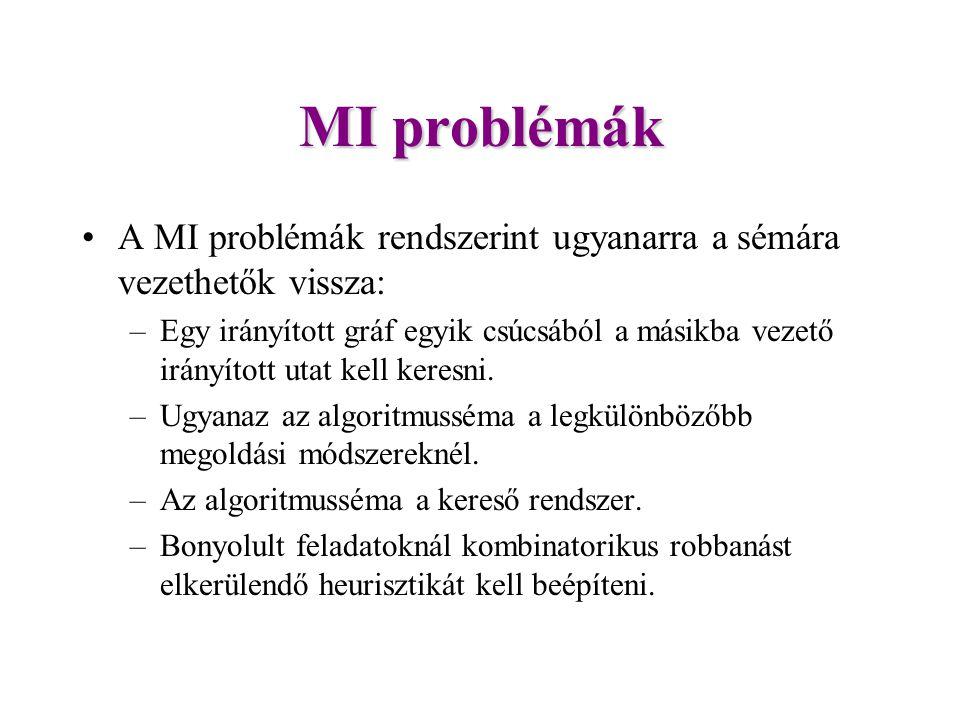 MI problémák A MI problémák rendszerint ugyanarra a sémára vezethetők vissza: –Egy irányított gráf egyik csúcsából a másikba vezető irányított utat kell keresni.