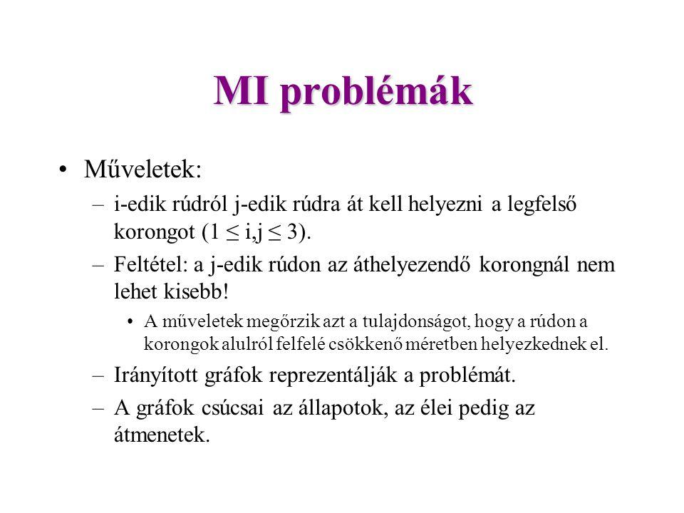 MI problémák Műveletek: –i-edik rúdról j-edik rúdra át kell helyezni a legfelső korongot (1 ≤ i,j ≤ 3).