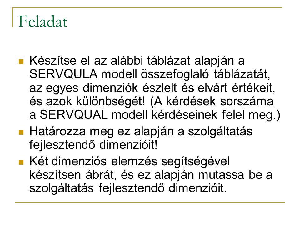 Feladat Készítse el az alábbi táblázat alapján a SERVQULA modell összefoglaló táblázatát, az egyes dimenziók észlelt és elvárt értékeit, és azok külön