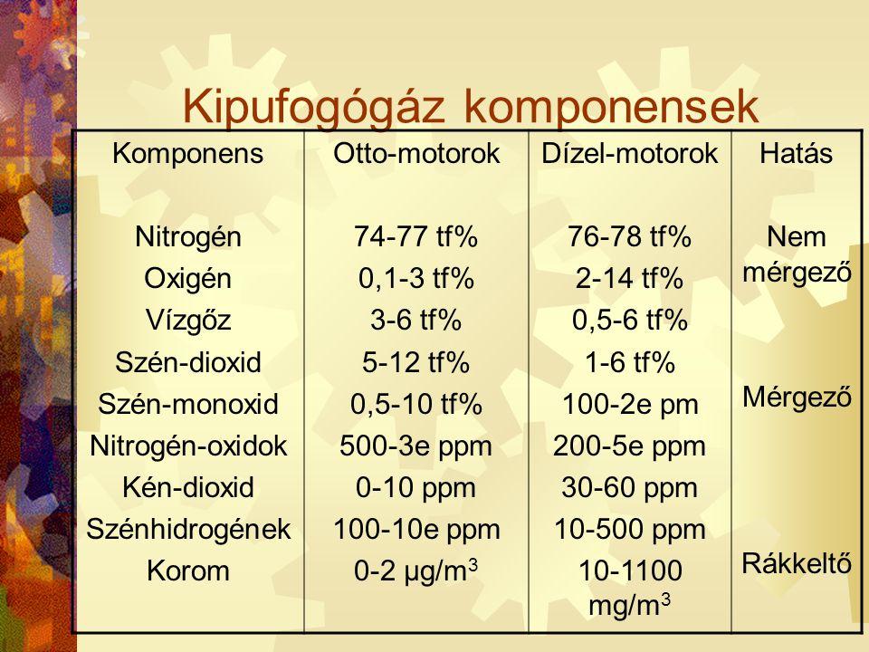 Kipufogógáz komponensek Komponens Nitrogén Oxigén Vízgőz Szén-dioxid Szén-monoxid Nitrogén-oxidok Kén-dioxid Szénhidrogének Korom Otto-motorok 74-77 t