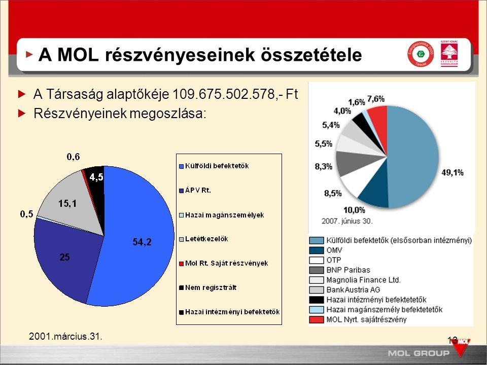 13 A MOL részvényeseinek összetétele  A Társaság alaptőkéje 109.675.502.578,- Ft  Részvényeinek megoszlása: 2001.március.31.