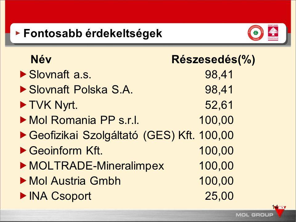 14 Fontosabb érdekeltségek Név Részesedés(%)  Slovnaft a.s. 98,41  Slovnaft Polska S.A. 98,41  TVK Nyrt. 52,61  Mol Romania PP s.r.l. 100,00  Geo