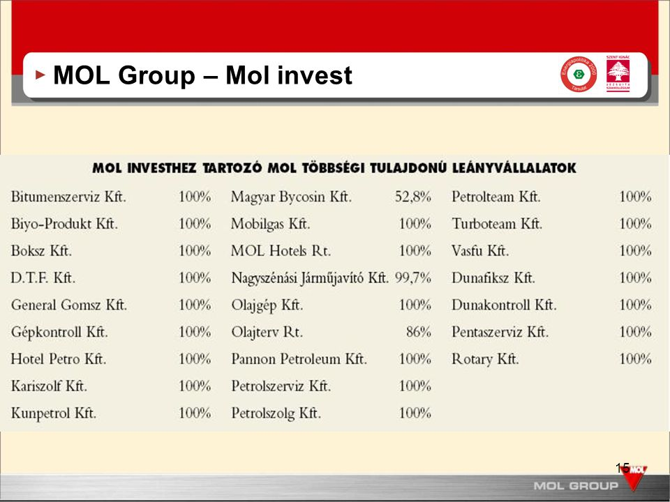15 MOL Group – Mol invest
