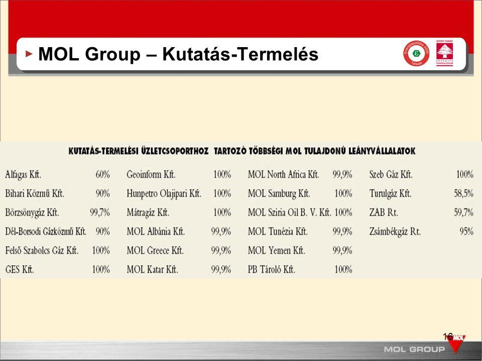 16 MOL Group – Kutatás-Termelés