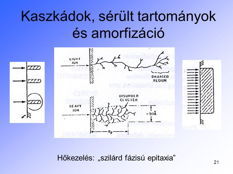 """Egyetlen kaszkád hatása, defekt képződés Hogy az atommá semlegesülő ion a legutolsó ugráskor rácspontba kerül-e vagy defektként """"fagy be , sok tényezőtől függ A valósághoz közeli képet kapunk, ha a kaszkád sorsáért a szubsztrát hővezetését tesszük felelőssé: a kaszkád kezdeti plazma- állapota eljut egy olyan állapotba, ahol már van """"hőmérséklet és """"termodinamika Defektek a kaszkád utolsó ugrásainál csillámban 217 MeV Ne ion becsapódásakor, AFM kép (LP Biró, J Gyulai, K Havancsak, Vacuum 50(1998)263"""