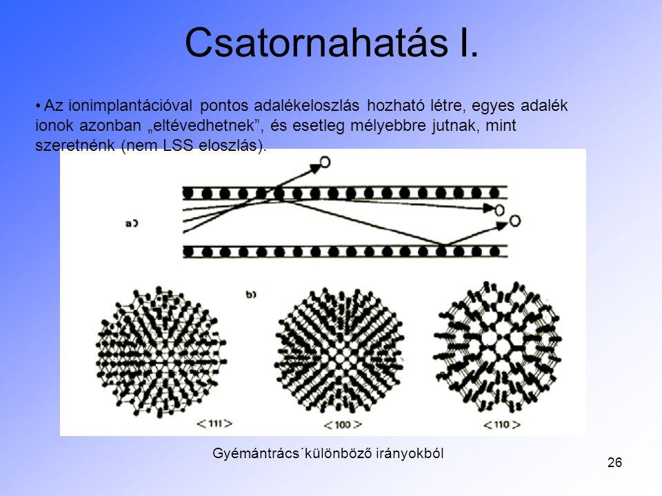 27 Csatornahatás II.