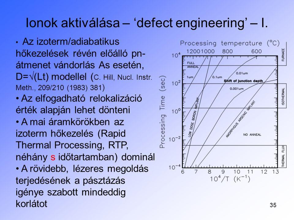 36 Bór ionok aktiválása – 'defect engineering' – II.