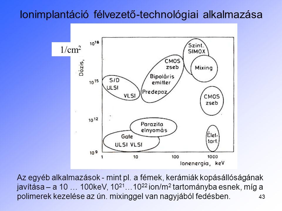 44 Ionimplantáció félvezető-technológiai alkalmazása