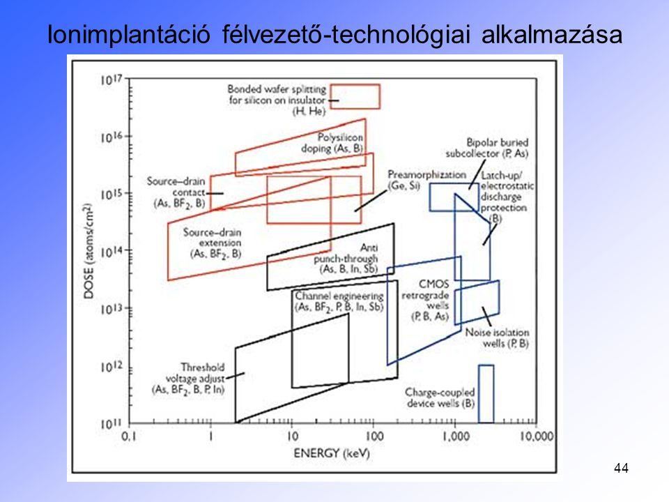 45 Előnyök – nincs jobb –Meg tudott mindmáig felelni a Moore-törvény méretcsökkenési követelményének, azaz: Adalékanyag kontroll, szennyezés-mentes adalékolás, akár izotópos tisztaság Dózis kontroll, mind a mélység tekintetében (ma ≈keV gyorsító energia használatos) Mélységi kontroll, a gyorsítófeszültséggel adalékprofil kontroll – akár befelé növekvő –Kis oldalirányú szóródás –Utólag is lehetséges új réteg létrehozása –Meredek adalékprofil hozható létre –Alacsony hőmérsékleten végezhető –A vákuum miatt igen tiszta eljárás –Az egyensúlyi technológiákhoz képest oldékonyság feletti koncentráció is létrehozható (metastabil) –Egy mai processzorban 23 implantáció, de 60 implantációs lépéses bonyolult technológia is előfordul!