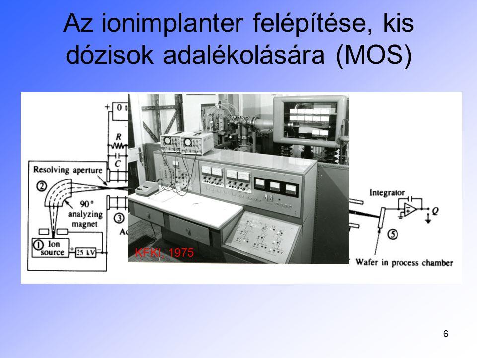 """7 Nagydózisú, tömegszeparátor elvű ionimplanter B szelet Ionforrás előgyorsító 10 kV apertúra utógyorsító eltérítő Utógyorsító: 100 kV-2.5 MV = ionenergia B: indukció a tömegszeparátorban KFKI, ILU-3A, 1970, az uránszeparátorok """"butított változata Helyi lamináris box – """"tiszta tér – foszforból 5 mA ionáram!"""