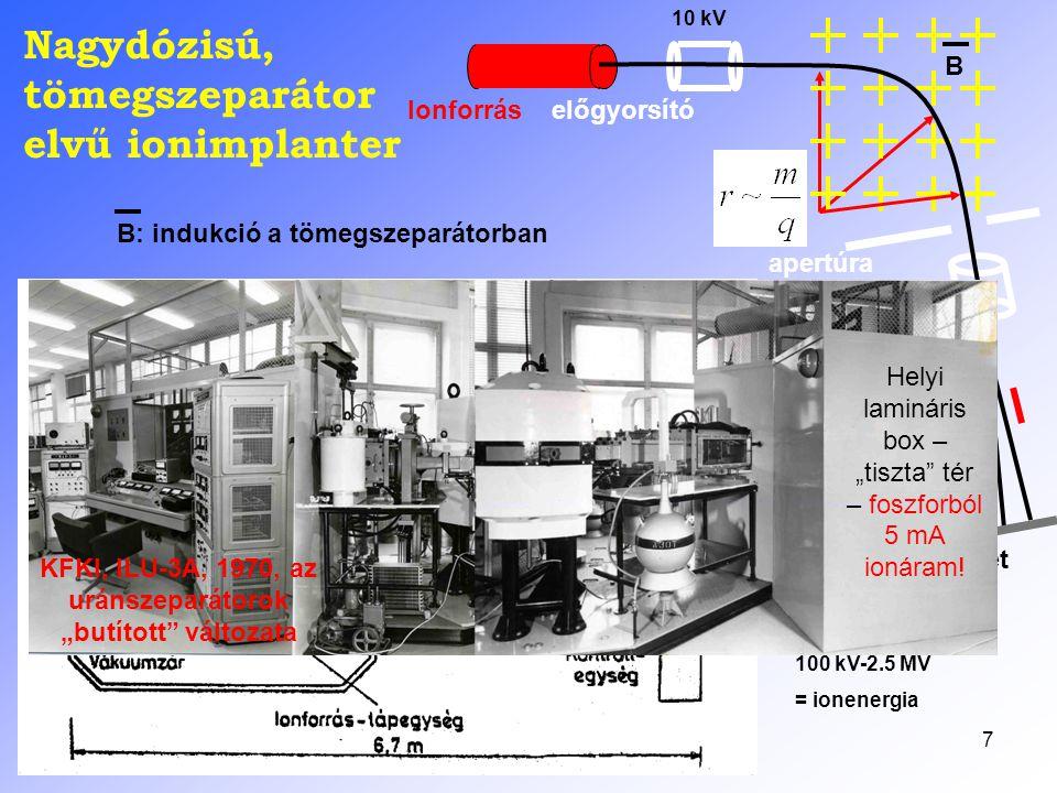8 Az ionimplanter felépítése A becsapódó ion energiája jól szabályozható a gyorsító feszültséggel (szub-keV-MeV) Mágneses térrel hangolható m/q szelekció, ez akár izotóp-tiszta adalékolást tesz lehetővé A beérkezett dózist áramintegrátor kontrollálja – bármely praktikus nagyságrendnél három értékes jegyre A pásztázás kezdetben főleg elektrosztatikus volt, ma az ipari gépeknél mechanikus – főleg a szeletátmérő megnövekedése miatt (300+ mm!) Mindez lehet sok-szeletes, méteres átmérőjű vákuum- konstrukció, zsilipelt, a szeletkezelés a tiszta térben
