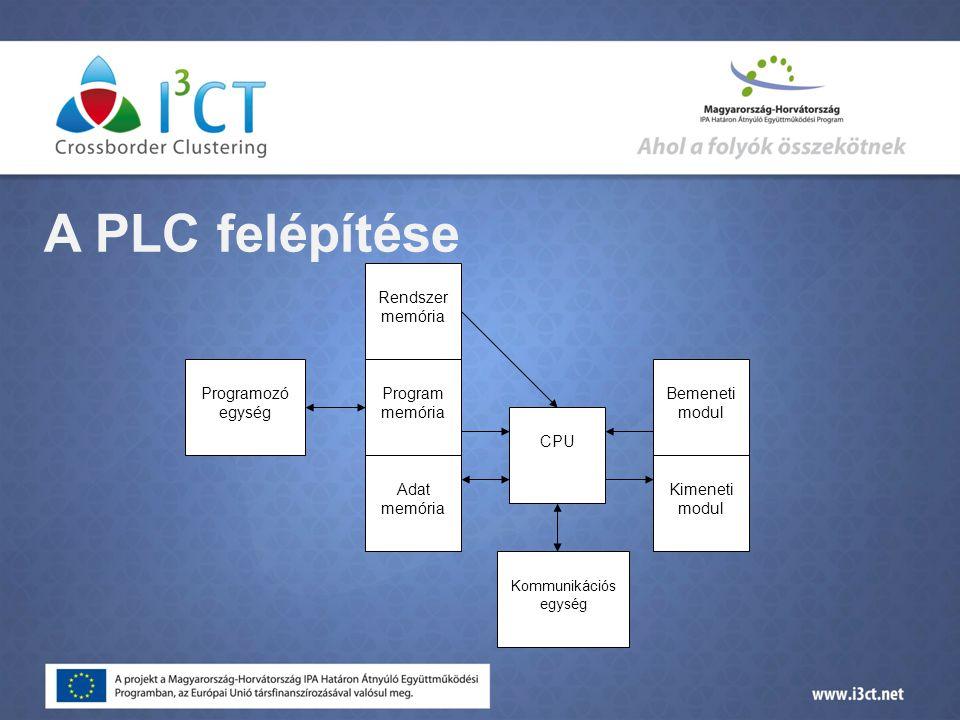 A PLC felépítése Program memória Adat memória CPU Kommunikációs egység Bemeneti modul Programozó egység Kimeneti modul Rendszer memória