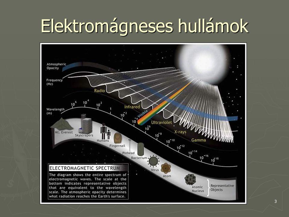 4 A látható színkép ► Emberi szem által látható színtartomány: ► 400 – 700 nm hosszúságú hullámok látható fény spektruma prizma segítségével