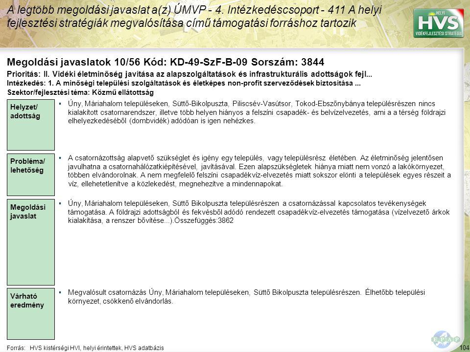 104 Forrás:HVS kistérségi HVI, helyi érintettek, HVS adatbázis Megoldási javaslatok 10/56 Kód: KD-49-SzF-B-09 Sorszám: 3844 A legtöbb megoldási javaslat a(z) ÚMVP - 4.