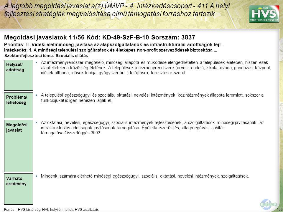 106 Forrás:HVS kistérségi HVI, helyi érintettek, HVS adatbázis Megoldási javaslatok 11/56 Kód: KD-49-SzF-B-10 Sorszám: 3837 A legtöbb megoldási javaslat a(z) ÚMVP - 4.