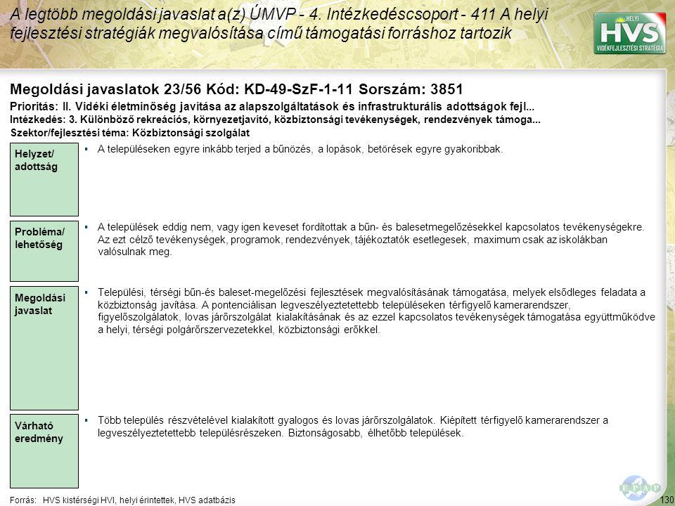 130 Forrás:HVS kistérségi HVI, helyi érintettek, HVS adatbázis Megoldási javaslatok 23/56 Kód: KD-49-SzF-1-11 Sorszám: 3851 A legtöbb megoldási javaslat a(z) ÚMVP - 4.