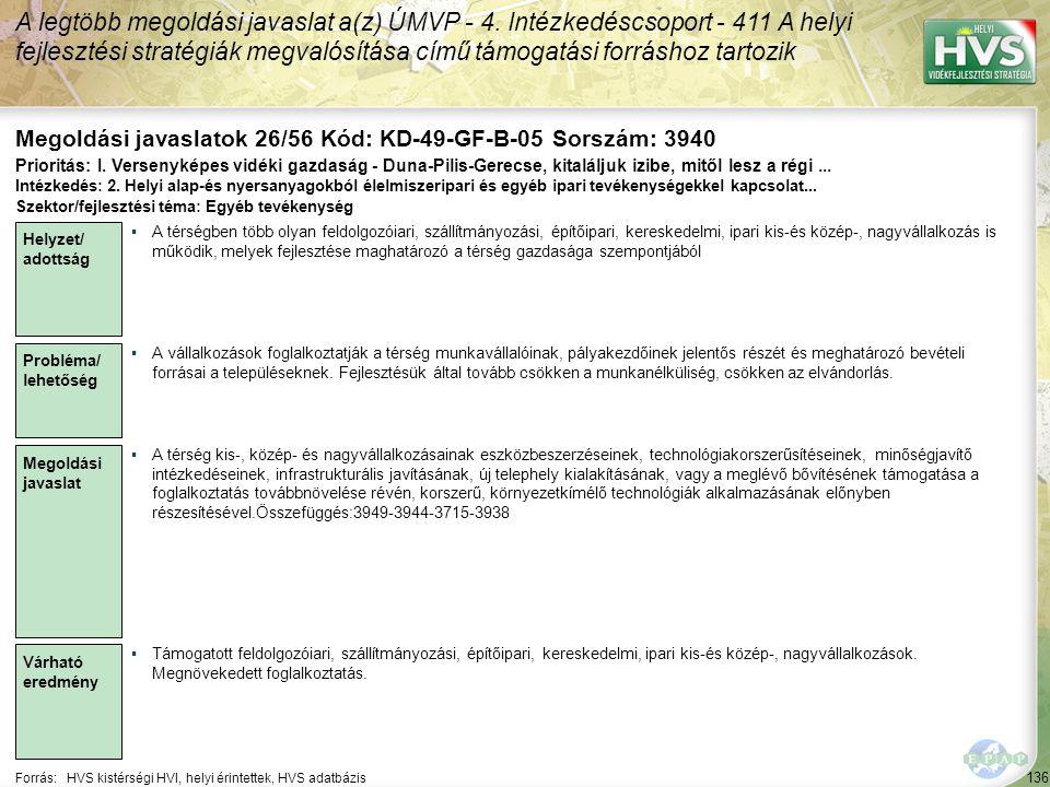 136 Forrás:HVS kistérségi HVI, helyi érintettek, HVS adatbázis Megoldási javaslatok 26/56 Kód: KD-49-GF-B-05 Sorszám: 3940 A legtöbb megoldási javaslat a(z) ÚMVP - 4.