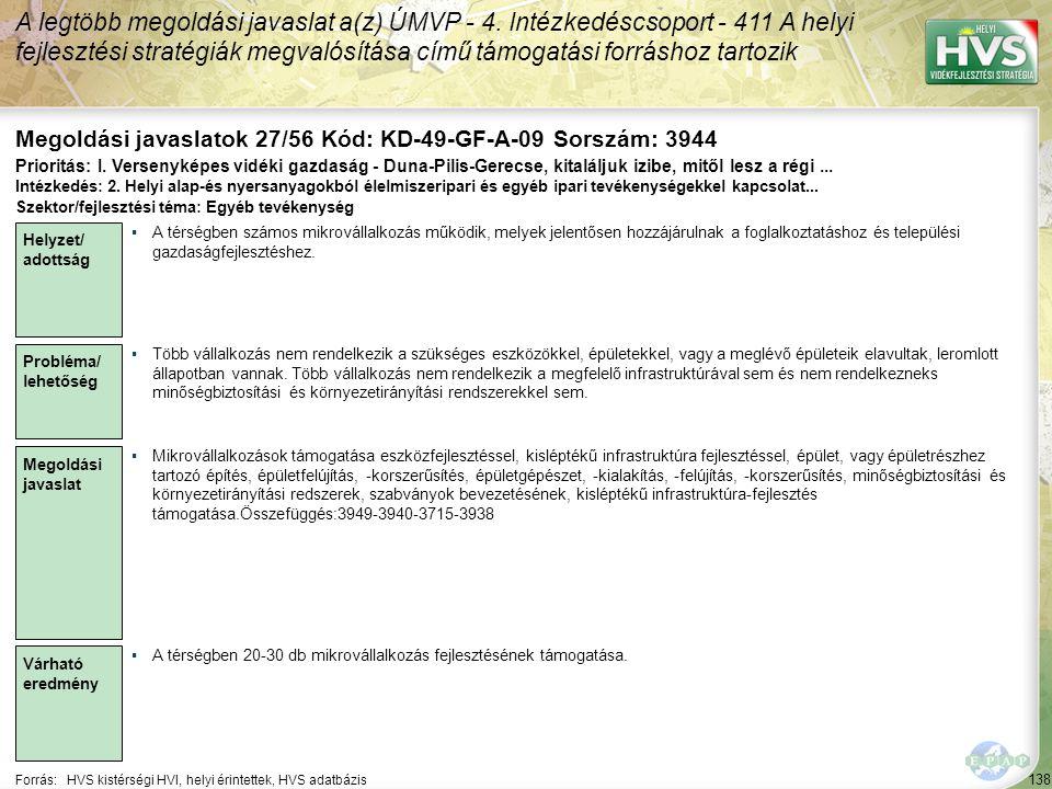 138 Forrás:HVS kistérségi HVI, helyi érintettek, HVS adatbázis Megoldási javaslatok 27/56 Kód: KD-49-GF-A-09 Sorszám: 3944 A legtöbb megoldási javaslat a(z) ÚMVP - 4.