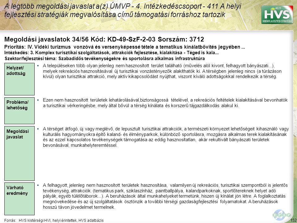 152 Forrás:HVS kistérségi HVI, helyi érintettek, HVS adatbázis Megoldási javaslatok 34/56 Kód: KD-49-SzF-2-03 Sorszám: 3712 A legtöbb megoldási javaslat a(z) ÚMVP - 4.