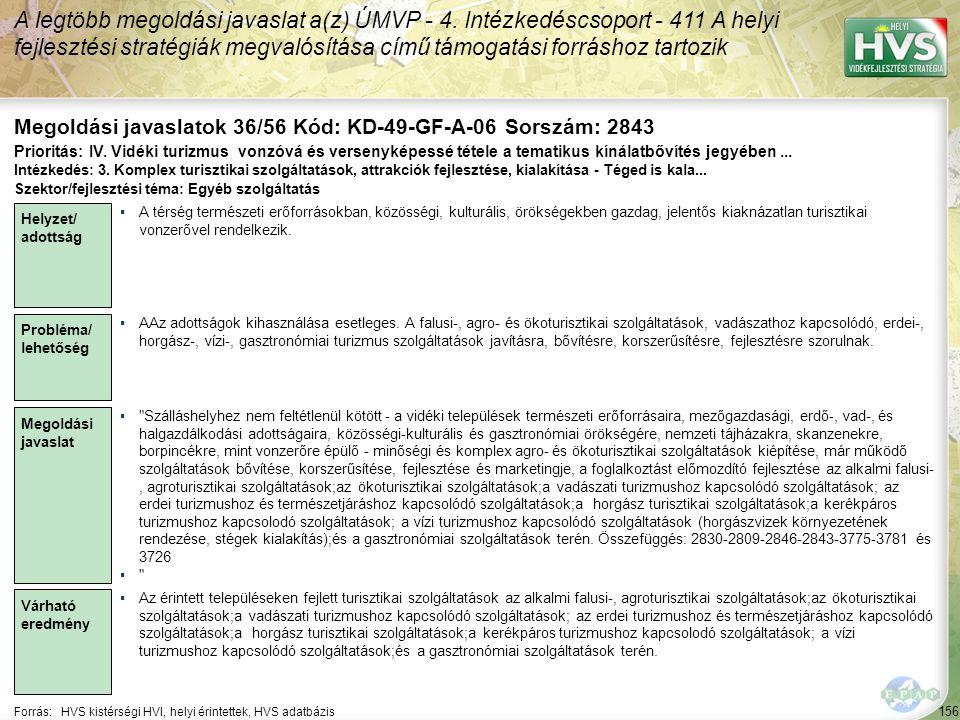 156 Forrás:HVS kistérségi HVI, helyi érintettek, HVS adatbázis Megoldási javaslatok 36/56 Kód: KD-49-GF-A-06 Sorszám: 2843 A legtöbb megoldási javaslat a(z) ÚMVP - 4.