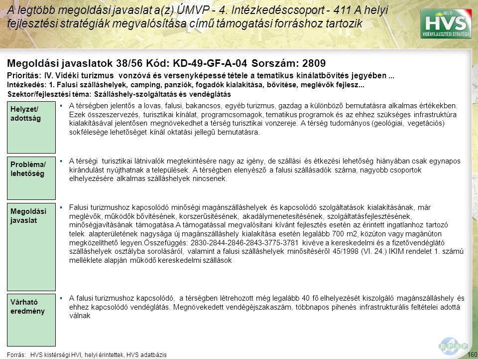 160 Forrás:HVS kistérségi HVI, helyi érintettek, HVS adatbázis Megoldási javaslatok 38/56 Kód: KD-49-GF-A-04 Sorszám: 2809 A legtöbb megoldási javaslat a(z) ÚMVP - 4.