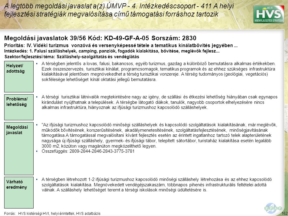 162 Forrás:HVS kistérségi HVI, helyi érintettek, HVS adatbázis Megoldási javaslatok 39/56 Kód: KD-49-GF-A-05 Sorszám: 2830 A legtöbb megoldási javaslat a(z) ÚMVP - 4.