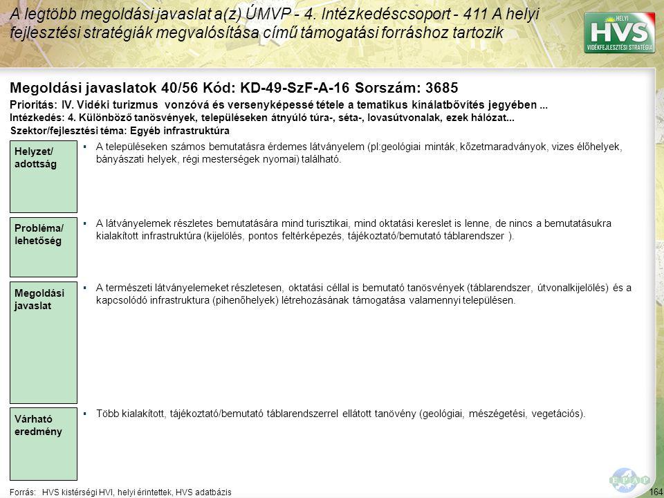 164 Forrás:HVS kistérségi HVI, helyi érintettek, HVS adatbázis Megoldási javaslatok 40/56 Kód: KD-49-SzF-A-16 Sorszám: 3685 A legtöbb megoldási javaslat a(z) ÚMVP - 4.