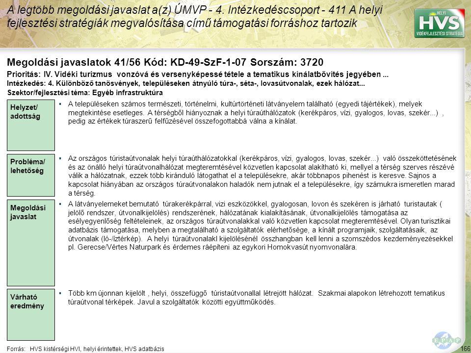 166 Forrás:HVS kistérségi HVI, helyi érintettek, HVS adatbázis Megoldási javaslatok 41/56 Kód: KD-49-SzF-1-07 Sorszám: 3720 A legtöbb megoldási javaslat a(z) ÚMVP - 4.