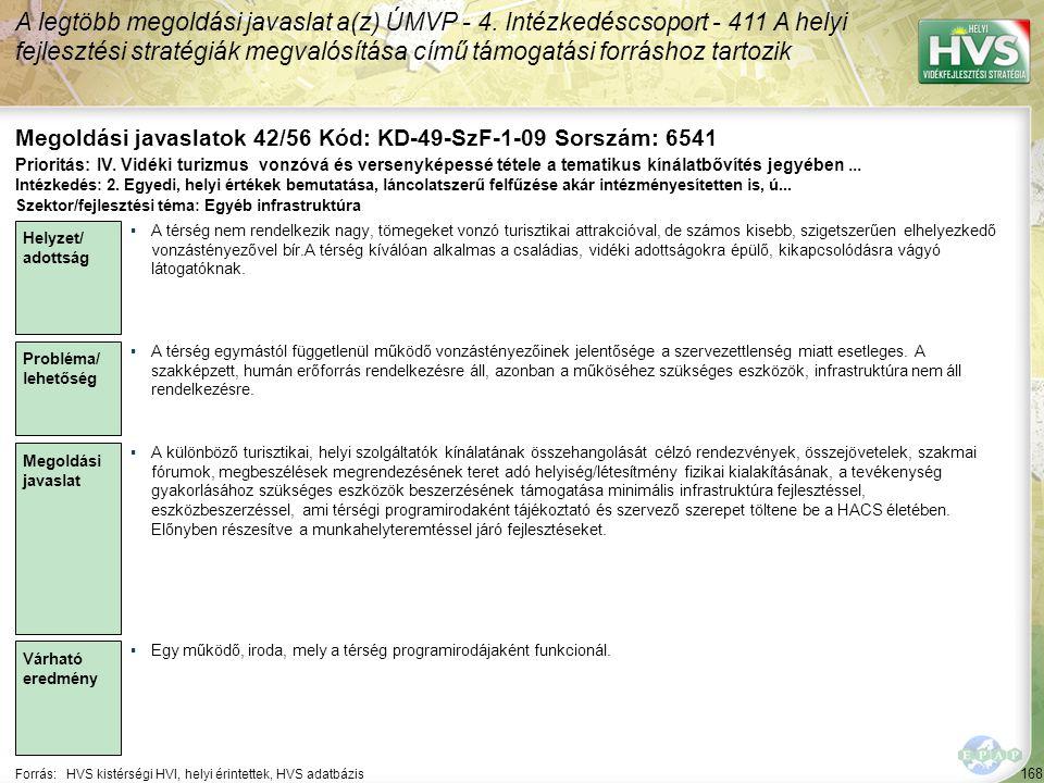 168 Forrás:HVS kistérségi HVI, helyi érintettek, HVS adatbázis Megoldási javaslatok 42/56 Kód: KD-49-SzF-1-09 Sorszám: 6541 A legtöbb megoldási javaslat a(z) ÚMVP - 4.