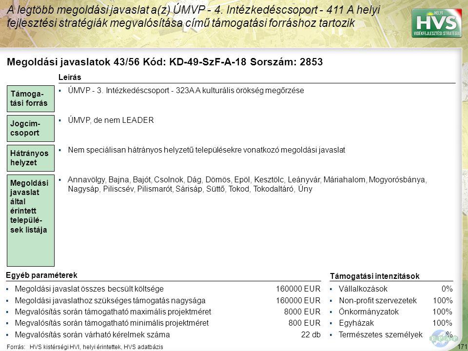 171 Forrás:HVS kistérségi HVI, helyi érintettek, HVS adatbázis A legtöbb megoldási javaslat a(z) ÚMVP - 4. Intézkedéscsoport - 411 A helyi fejlesztési