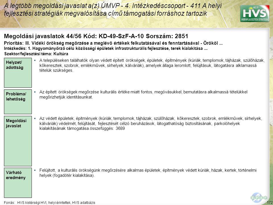 172 Forrás:HVS kistérségi HVI, helyi érintettek, HVS adatbázis Megoldási javaslatok 44/56 Kód: KD-49-SzF-A-10 Sorszám: 2851 A legtöbb megoldási javasl