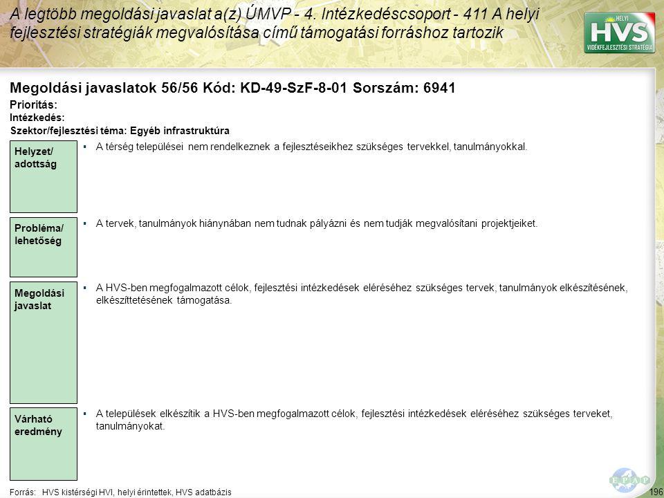 196 Forrás:HVS kistérségi HVI, helyi érintettek, HVS adatbázis Megoldási javaslatok 56/56 Kód: KD-49-SzF-8-01 Sorszám: 6941 A legtöbb megoldási javasl