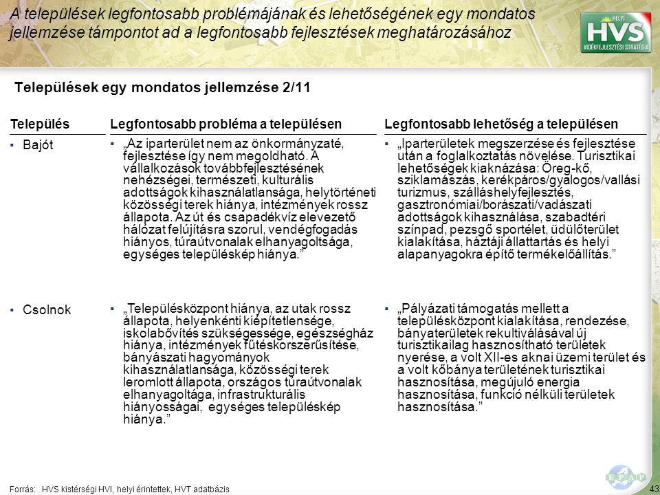 """43 Települések egy mondatos jellemzése 2/11 A települések legfontosabb problémájának és lehetőségének egy mondatos jellemzése támpontot ad a legfontosabb fejlesztések meghatározásához Forrás:HVS kistérségi HVI, helyi érintettek, HVT adatbázis TelepülésLegfontosabb probléma a településen ▪Bajót ▪""""Az iparterület nem az önkormányzaté, fejlesztése így nem megoldható."""