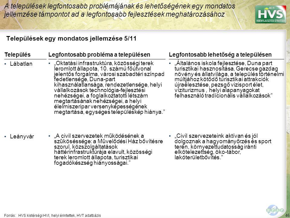 """46 Települések egy mondatos jellemzése 5/11 A települések legfontosabb problémájának és lehetőségének egy mondatos jellemzése támpontot ad a legfontosabb fejlesztések meghatározásához Forrás:HVS kistérségi HVI, helyi érintettek, HVT adatbázis TelepülésLegfontosabb probléma a településen ▪Lábatlan ▪""""Oktatási infrastruktúra, közösségi terek leromlott állapota, 10."""