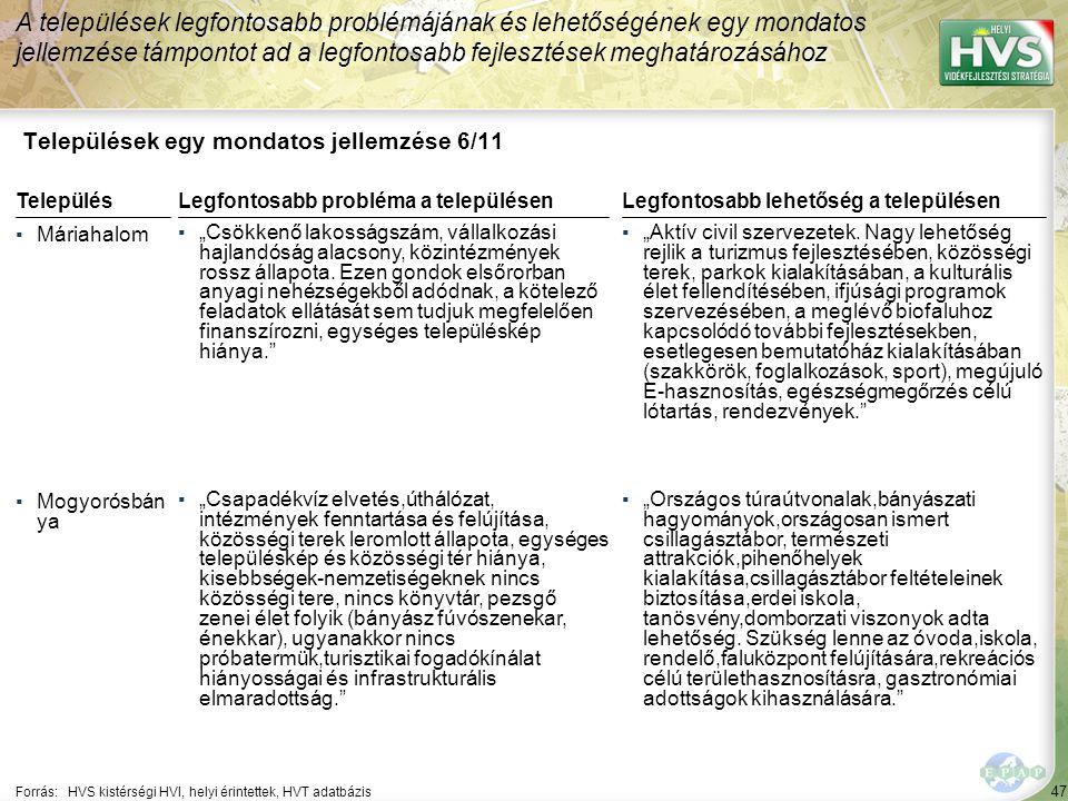 """47 Települések egy mondatos jellemzése 6/11 A települések legfontosabb problémájának és lehetőségének egy mondatos jellemzése támpontot ad a legfontosabb fejlesztések meghatározásához Forrás:HVS kistérségi HVI, helyi érintettek, HVT adatbázis TelepülésLegfontosabb probléma a településen ▪Máriahalom ▪""""Csökkenő lakosságszám, vállalkozási hajlandóság alacsony, közintézmények rossz állapota."""
