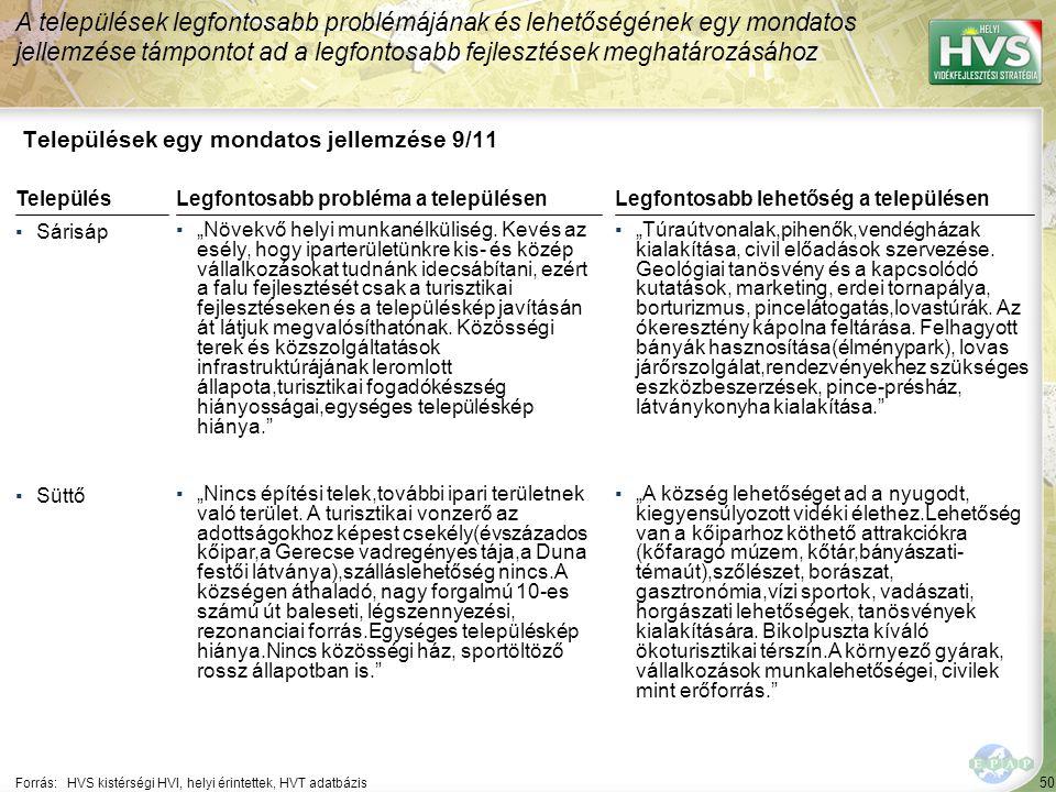 """50 Települések egy mondatos jellemzése 9/11 A települések legfontosabb problémájának és lehetőségének egy mondatos jellemzése támpontot ad a legfontosabb fejlesztések meghatározásához Forrás:HVS kistérségi HVI, helyi érintettek, HVT adatbázis TelepülésLegfontosabb probléma a településen ▪Sárisáp ▪""""Növekvő helyi munkanélküliség."""