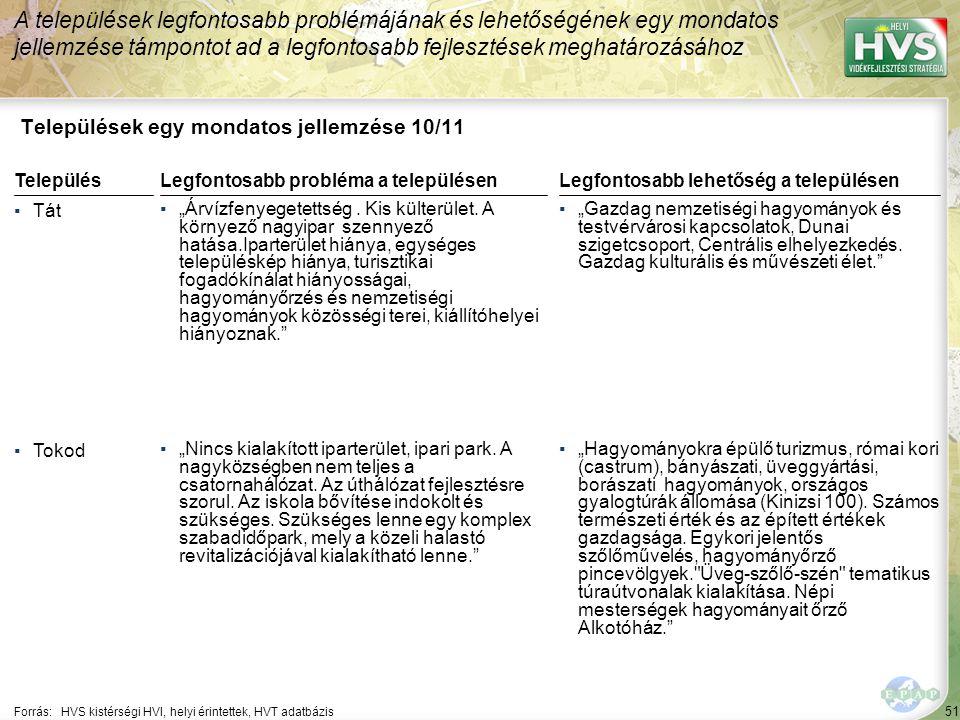 """51 Települések egy mondatos jellemzése 10/11 A települések legfontosabb problémájának és lehetőségének egy mondatos jellemzése támpontot ad a legfontosabb fejlesztések meghatározásához Forrás:HVS kistérségi HVI, helyi érintettek, HVT adatbázis TelepülésLegfontosabb probléma a településen ▪Tát ▪""""Árvízfenyegetettség."""