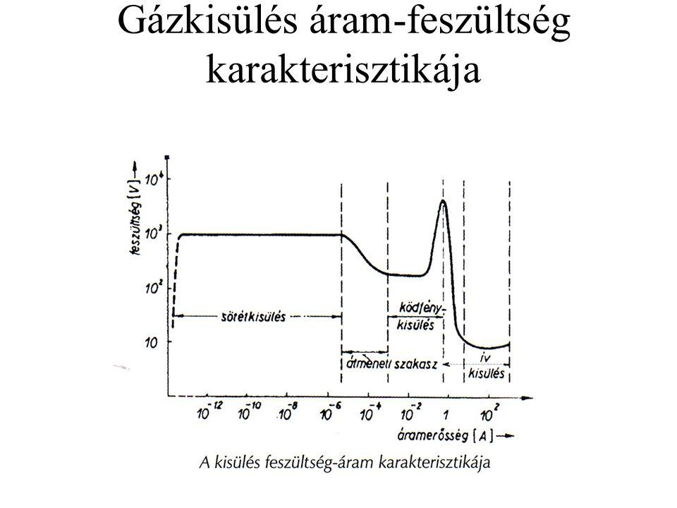 Gázkisülés áram-feszültség karakterisztikája