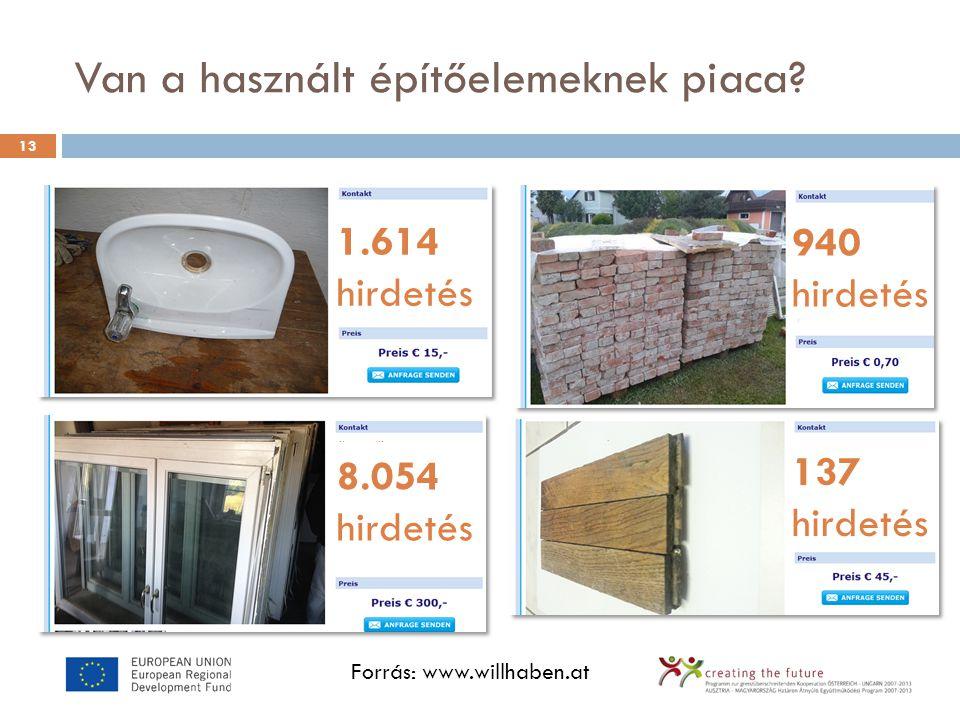 Van a használt építőelemeknek piaca? 13 8.054 hirdetés 1.614 hirdetés 940 hirdetés 137 hirdetés Forrás: www.willhaben.at
